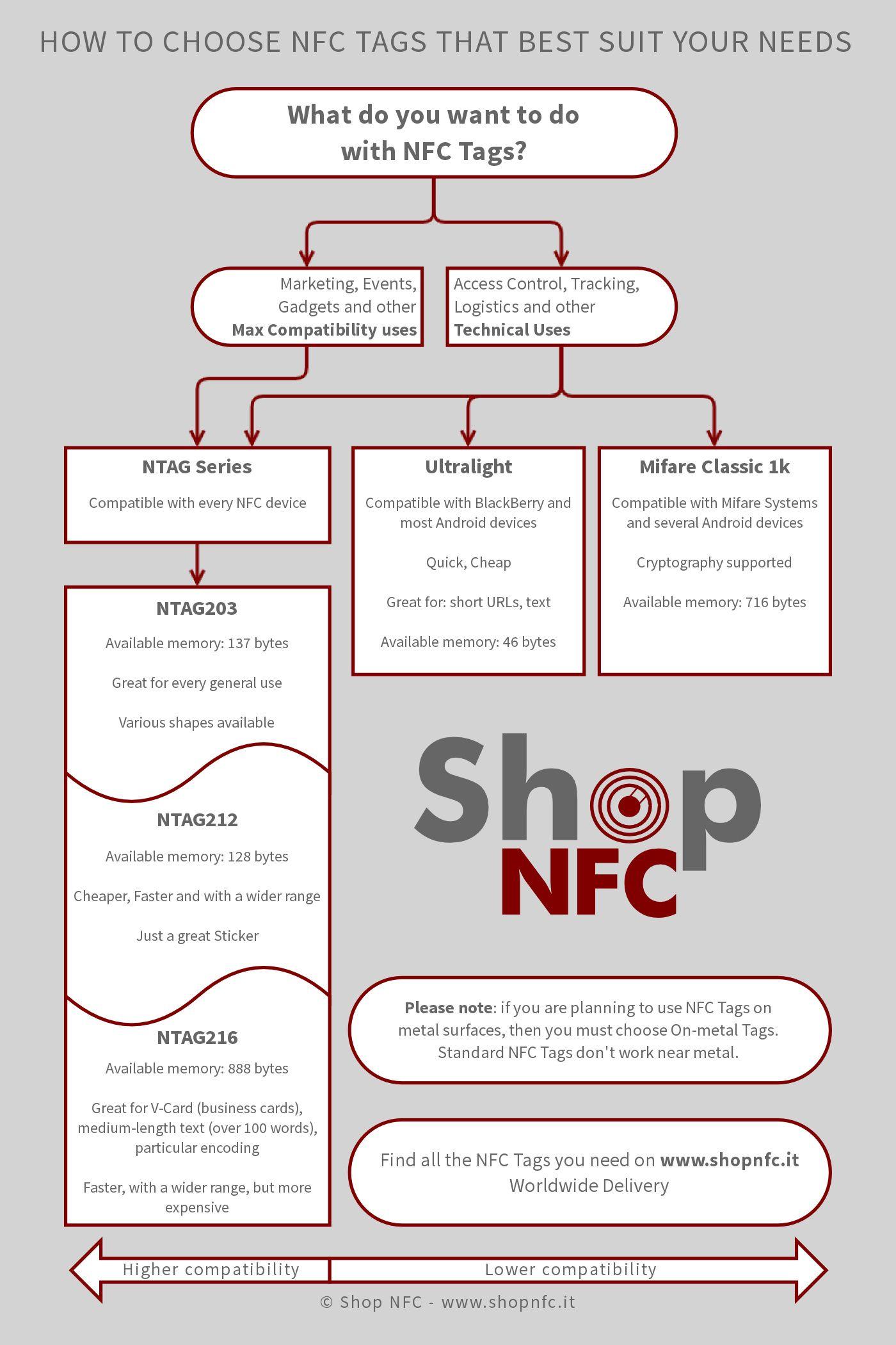 How To Choose Nfc Tags Shop Nfc Tags Nfc Tag Nfc Beacon Technology