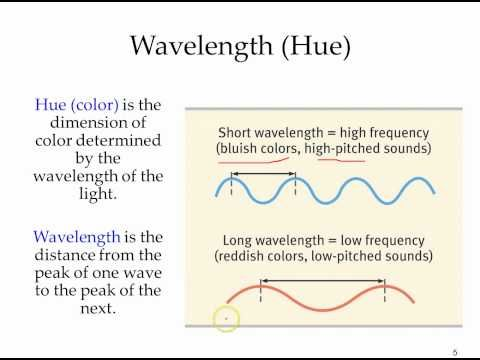 Light Wave Lengths Youtube Brief Video Lecture Light Wave
