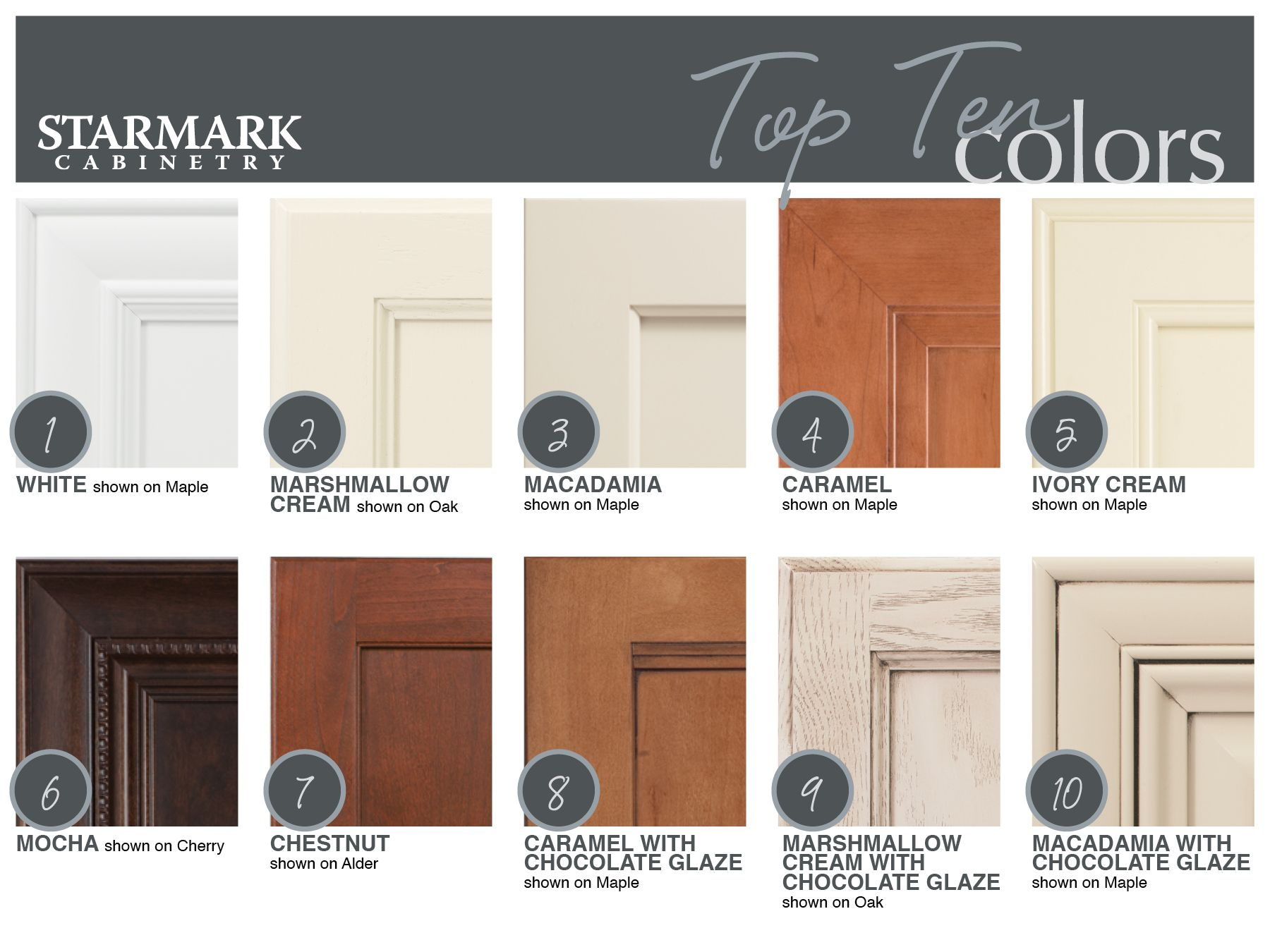 What Cabinet Colors Are The Favorites In The Sioux Empire Perennial Favorite White Takes First Plac Custom Kitchen Cabinets Kitchen And Bath Showroom Starmark