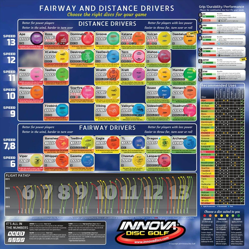 Innova flight path charts combined disc golf miscellany pinterest and also rh