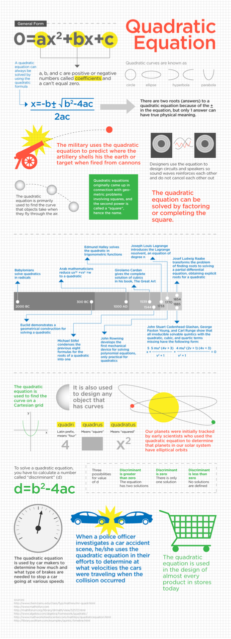 Quadratic Equation infographic (blog this is from is also ...