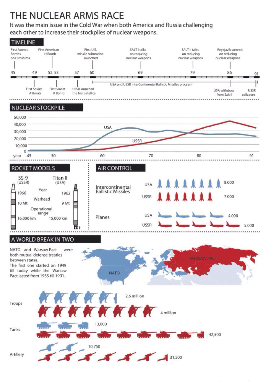 cold war stockpiles