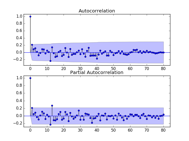 Time Series Forecast Study with Python: Monthly Sales of