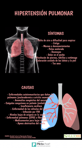 Hipertensión pulmonar y tos