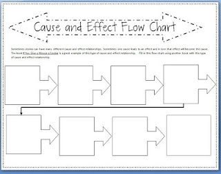cause effect chart template