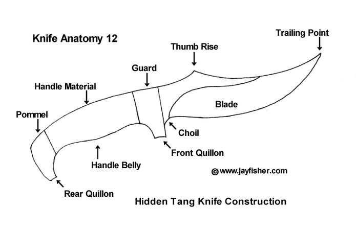 Knife anatomy, parts, components, names; handle material, pommel ...