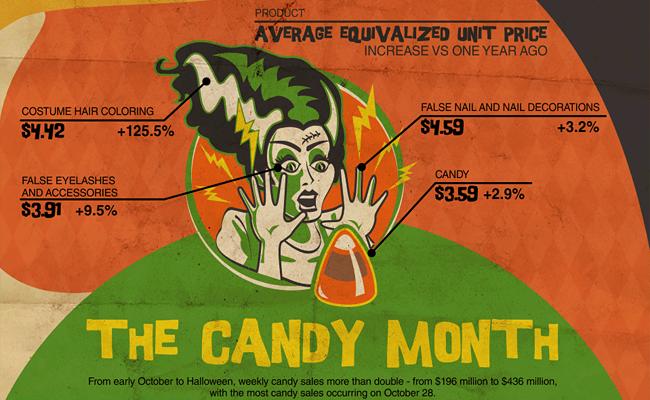 38 halloween infographics