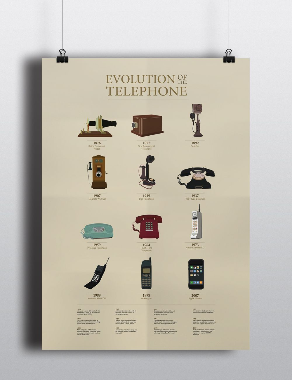 Image Result For Timeline Of The Telephone Telephone Timeline Image