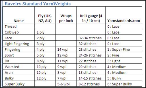 Karen S Kraft Korner Subsute Yarn Wraps Per Inch