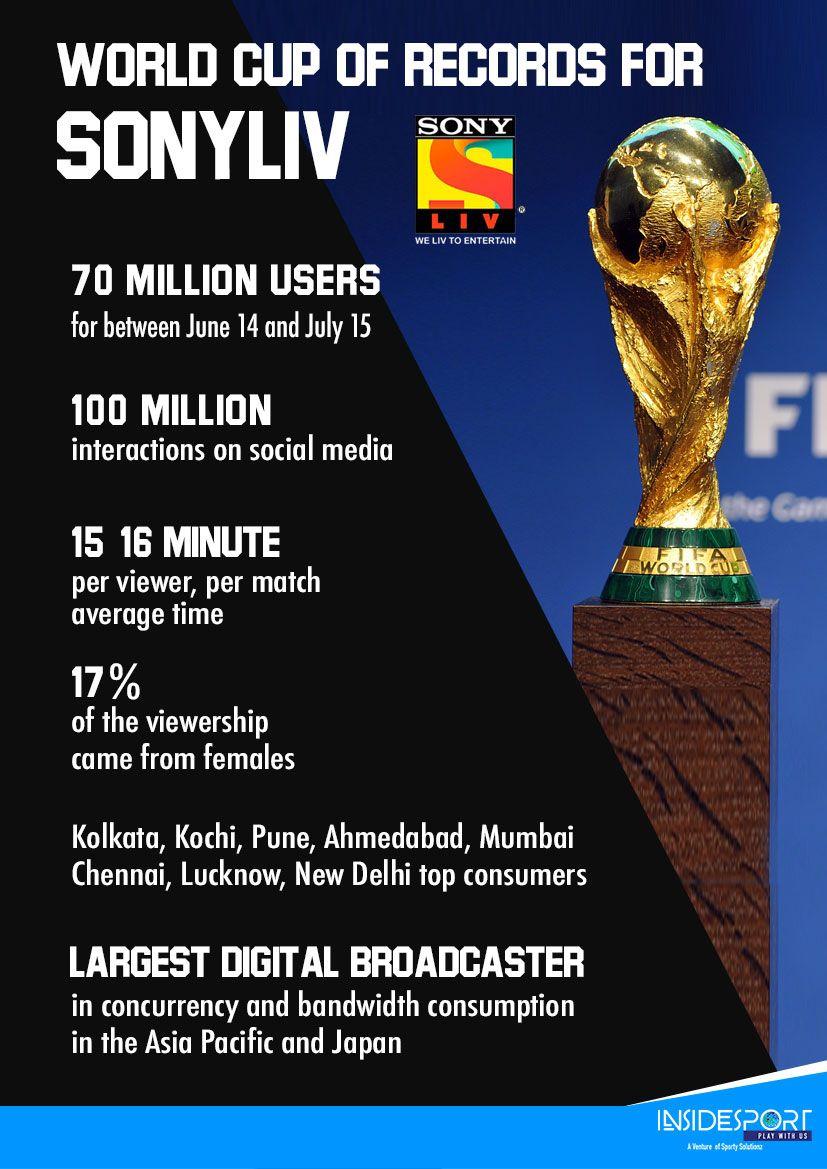 70mn Fifa World Cup Viewership Sonyliv Turns Focus On Asian Games Fifa World Cup Asian Games Fifa