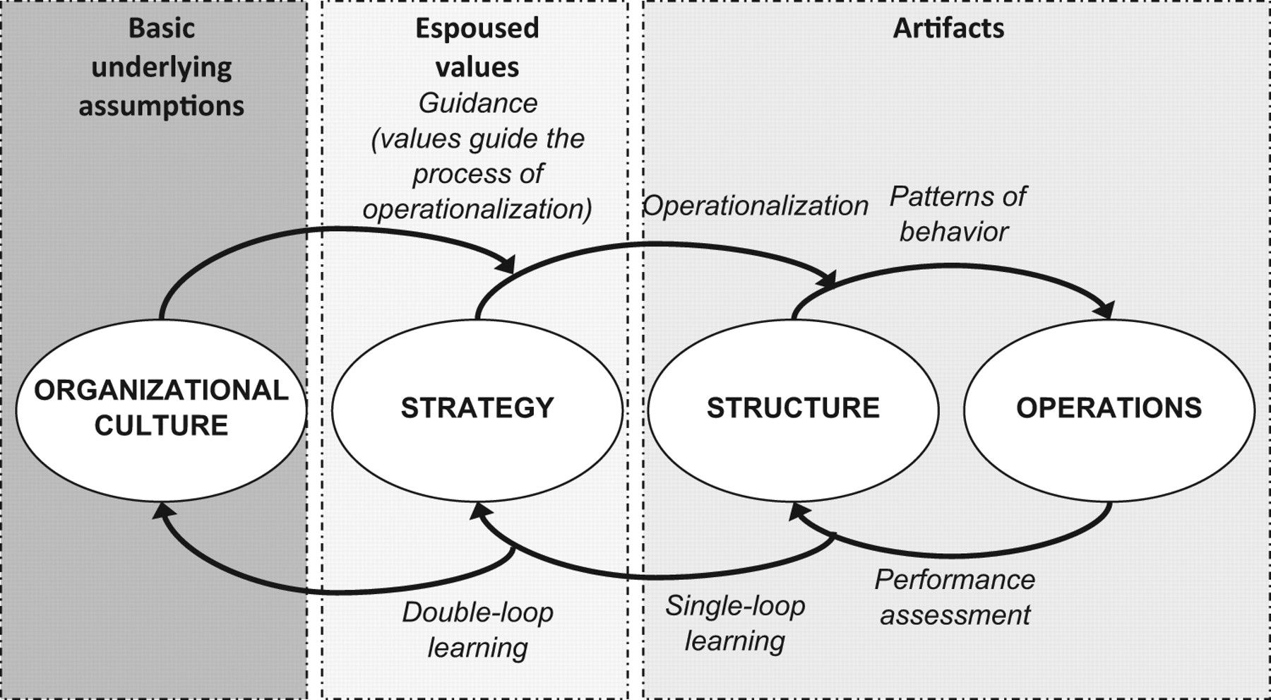 structural dynamics structure a configuration model of organizational culture sage open