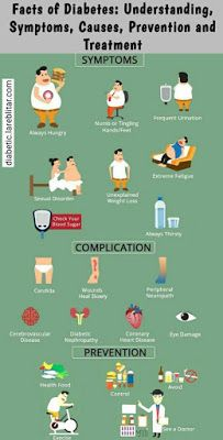 Photo of Fact of Diabetes : Understanding symptoms ,causes ,prevention and Treatment