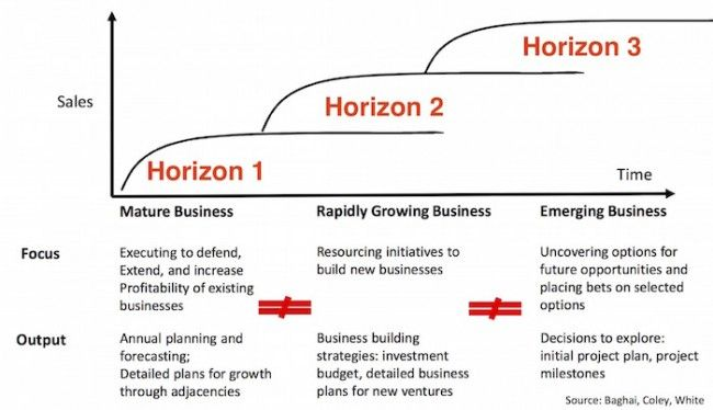 Lean Innovation Management Making Corporate Innovation Work Innovation Management Networking Infographic Innovation