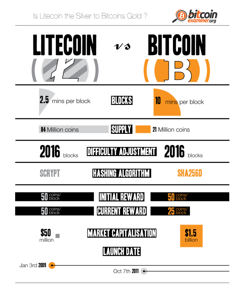 Bitcoin Mining Litecoin Vs Top Two Cryptocurrencies Compared Infographic