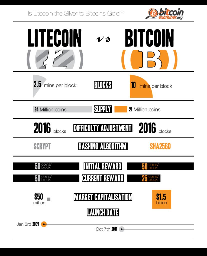 Bitcoin Algorithm Flowchart Litecoin Profitability