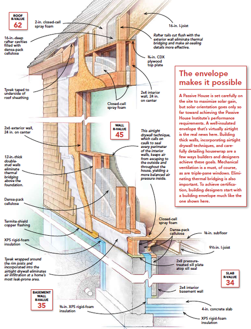 Pin By Ryan Wilson On Home Passive House Design Framing Construction Energy Efficient House Design