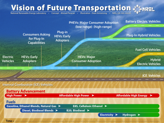 The future of transportation EVs on the top! Matter