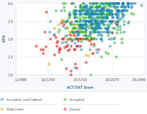 This Graph Shows the GPA and Test Scores You Need to Get Into - gpa chart