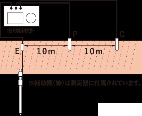 Diyで接地棒 アース棒 の埋設 分電盤に取り込む為のアース線を設置しました Nohmiso Com 分電盤 電工 接地