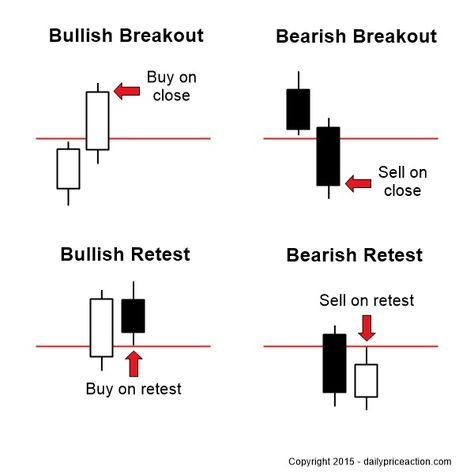How to trade retest on forex