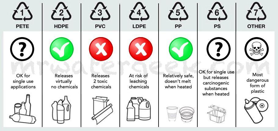 Avoid Plastic Poisoning Check Bottled Water For Bpa Water Bottle Reviews Best Water Bottle Water Symbol