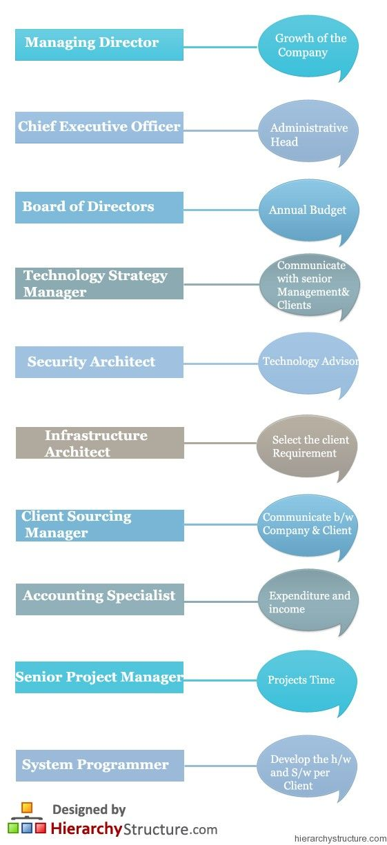 Ibm Career Hierarchy Hierarchy Ibm Career