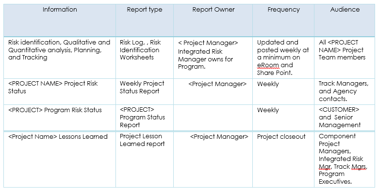 Risk Reporting And Communication  Risk Management Plan Template