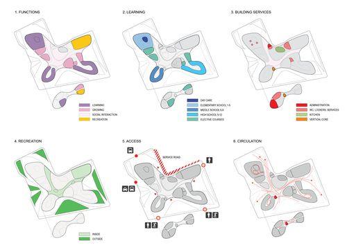 landscape architure diagrams - Google Search Diagrams - program proposal