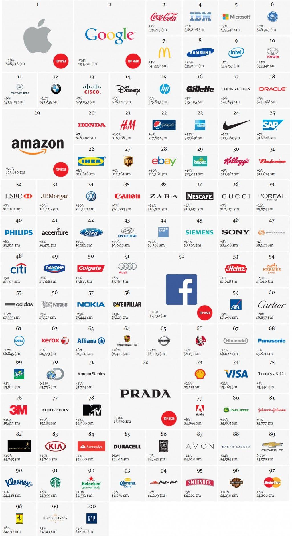 Best Global Brands Apple ist wertvollste Marke der Welt