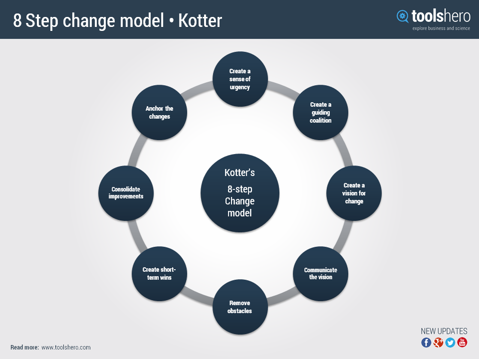 kotters eight step change management model management essay Strategy execution and change management  john kotter's book leading change offers practical  kotter introduced an 8-step change model for helping.