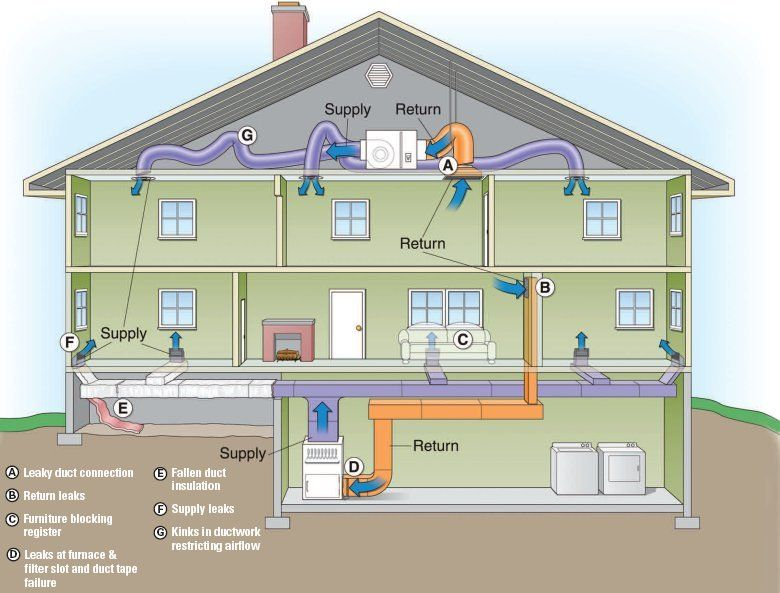 Air duct leak detection diagram of house hvac for Which heating system is best for a house