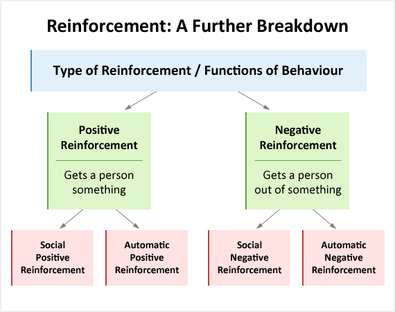 """Functions of Behaviour - """"The function of a behavior refers to the ..."""