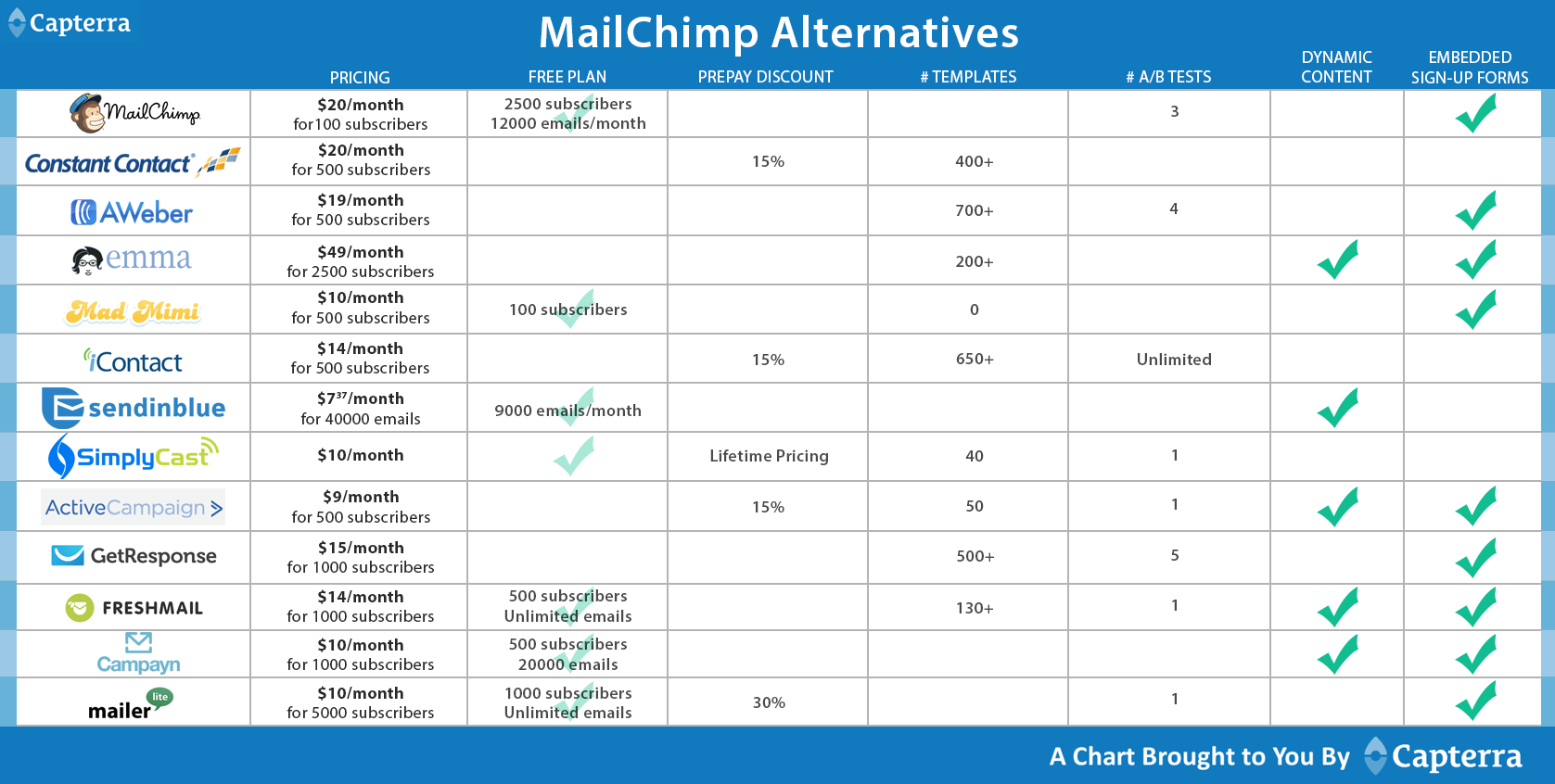 Email Marketing Comparison Chart X   Consultant Resources