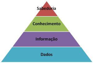Piramide-conhecimento