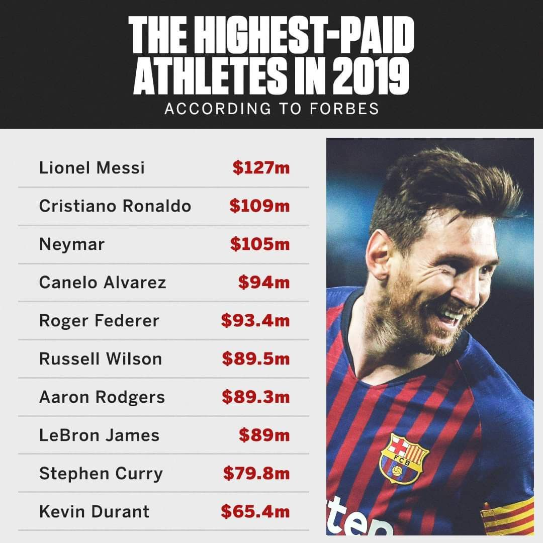 Pin By St B I V No Pin Limit On Sports Stars Lionel Messi Cristiano Ronaldo Roger Federer
