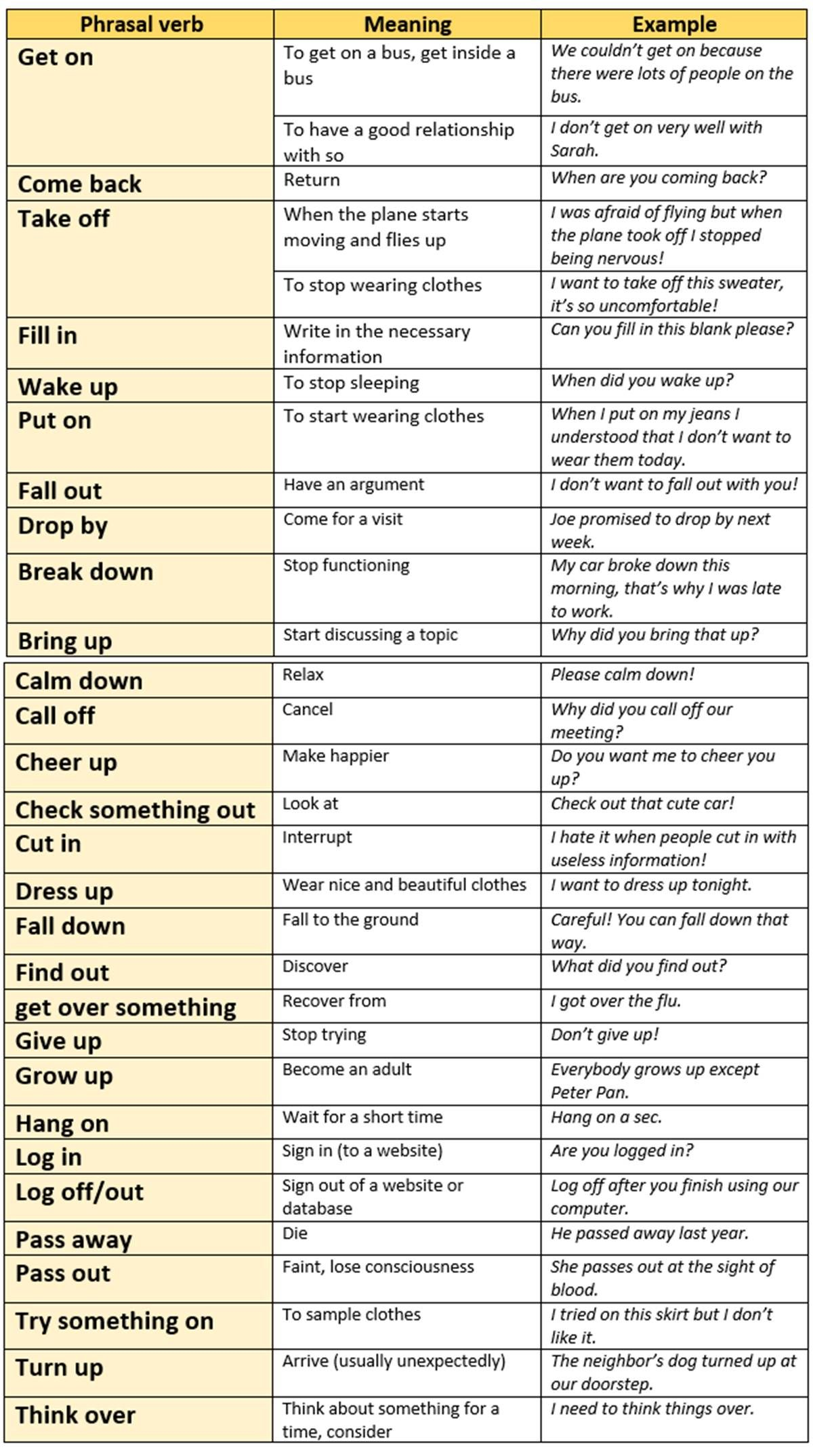 A simple guide to english phrasal verbs|what are phrasal verbs.