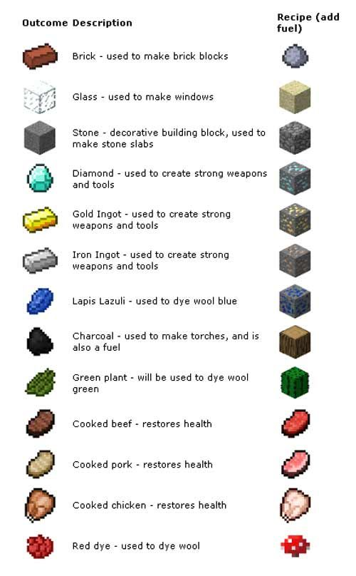 Coloring Wool Minecraft