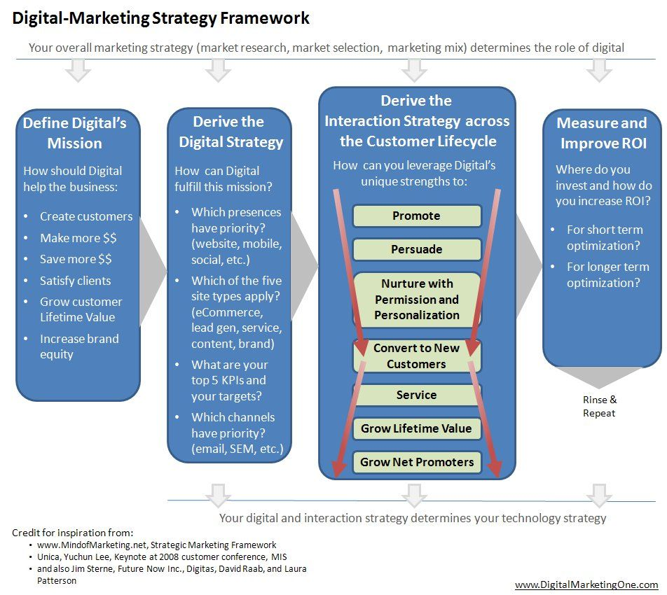 This is the Best Digital Marketing Strategy Framework