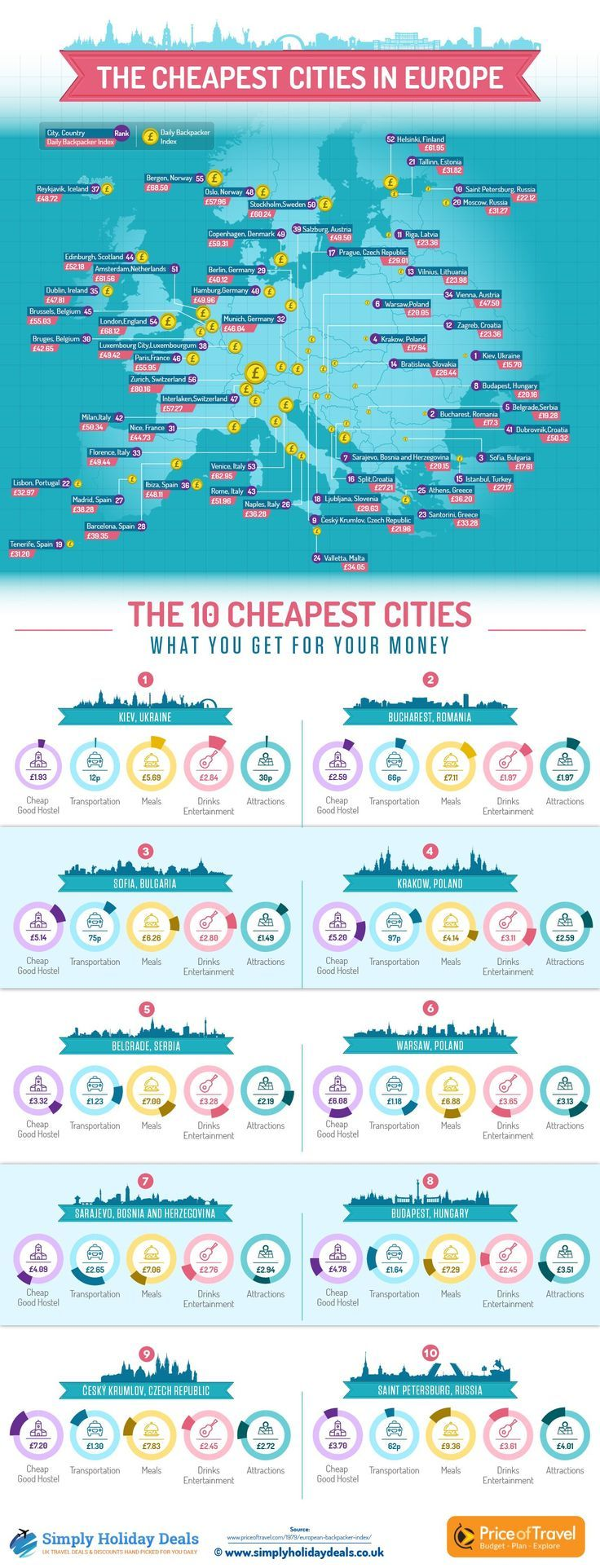 The 10 cheapest cities in Europe.