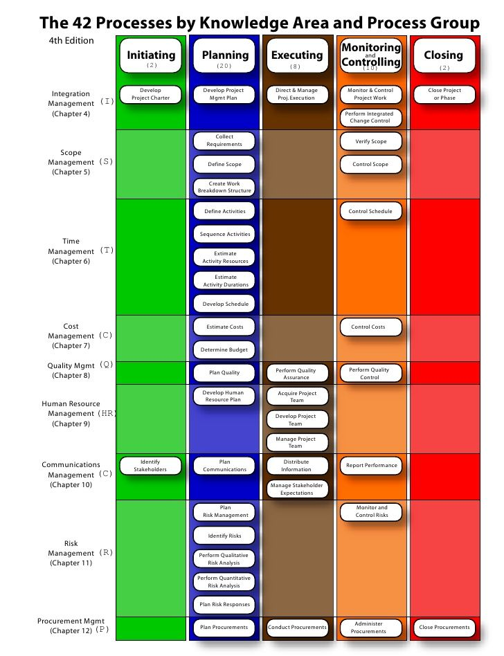 pmp process 42 chart matrix project management project PMP Network Diagram