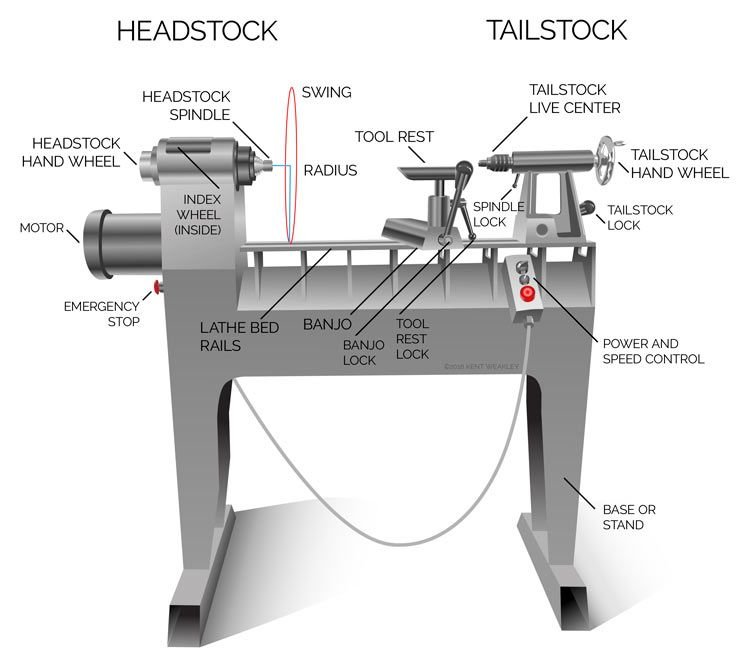 Knowing All The Parts And Accessories Of A Wood Lathe Is Important Especially When First Getting Started I Remember When Wood Lathe Lathe Parts Wood Turning