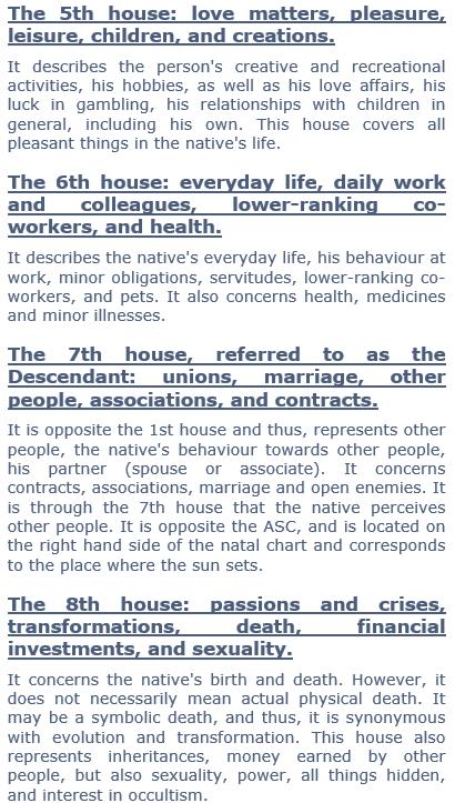 Houses 5-8 explained Astrology | Astrology | Astrology numerology