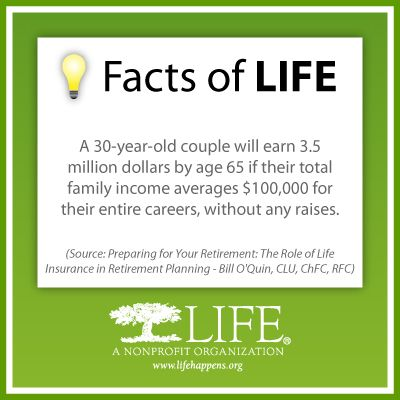 A 30 Year Old Couple Will Earn 3 5 Million Dollars By Age 65 If