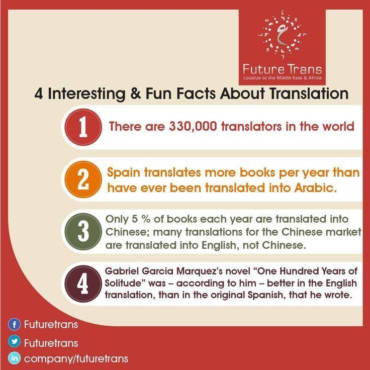 MªÁngeles Salazar on Interesting facts - resume translation