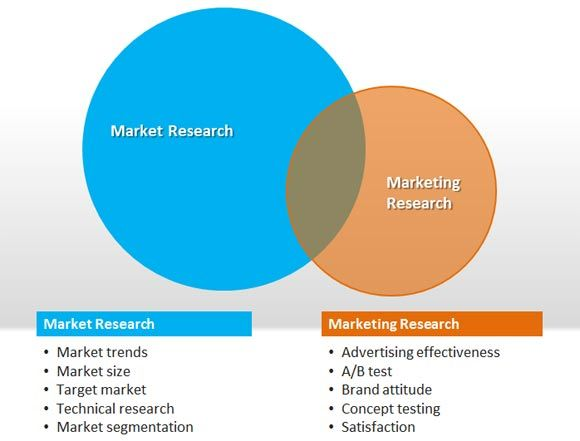 market research vs marketing research creating a great product