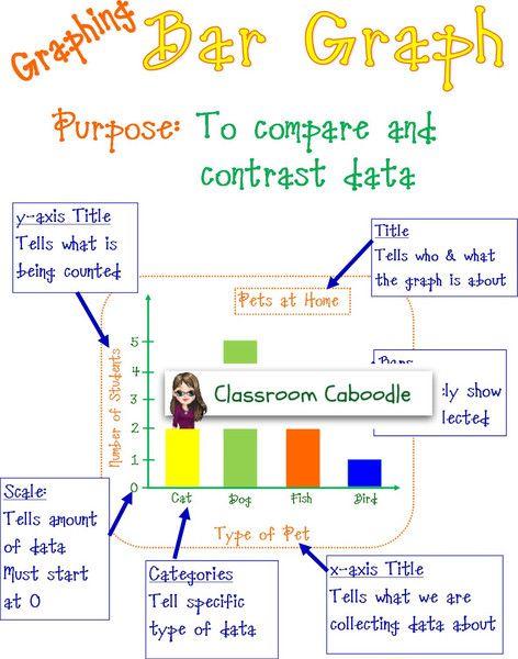 Bar graph poster and bulletin board math pinterest bar graphs elementary bar graph anchor chart ccuart Images