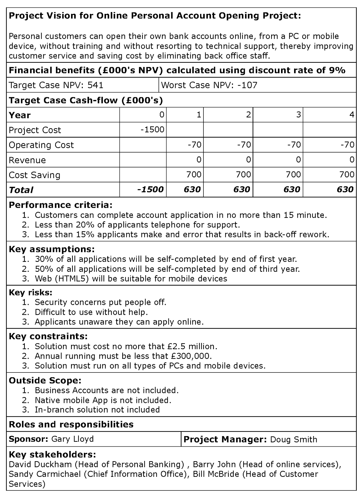 business case summary example - Google Search | Business ...