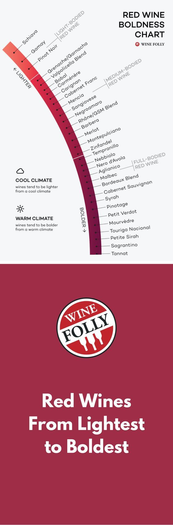 Red Wines From Lightest To Boldest Chart Wine Folly Wine Folly Wines Wine Drinks
