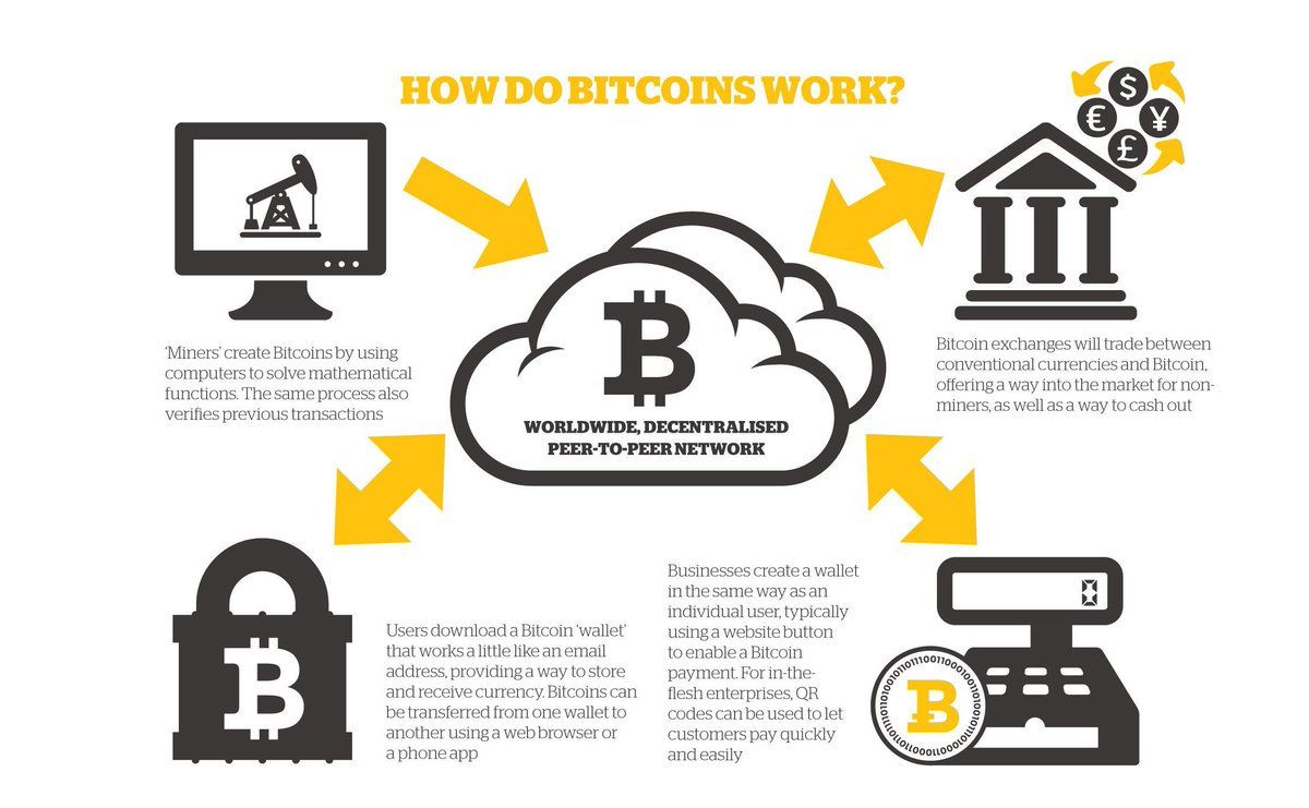 How Do Bitcoins Work Bitcoin Mining Bitcoin Transaction Bitcoin