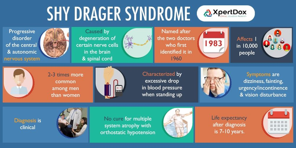 Shy Drager Syndrome - Progressive disorder of the central ...